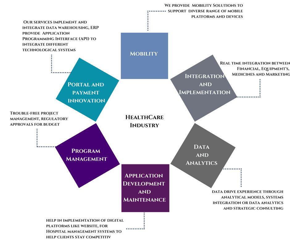 Healthcare industry eduzent eduzent infotech pvt ltd healthcare industry ccuart Images